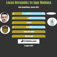 Lucas Hernandez vs Iago Maidana h2h player stats