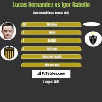Lucas Hernandez vs Igor Rabello h2h player stats