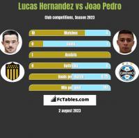 Lucas Hernandez vs Joao Pedro h2h player stats