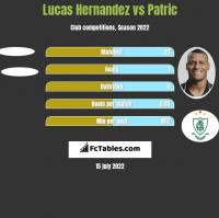 Lucas Hernandez vs Patric h2h player stats