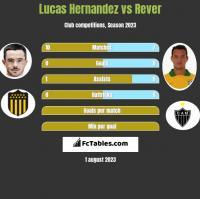 Lucas Hernandez vs Rever h2h player stats