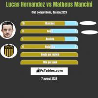 Lucas Hernandez vs Matheus Mancini h2h player stats