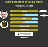 Lucas Hernandez vs Carlos Gabriel h2h player stats