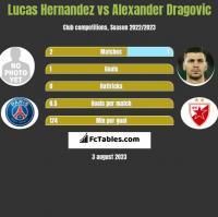 Lucas Hernandez vs Alexander Dragovic h2h player stats