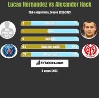 Lucas Hernandez vs Alexander Hack h2h player stats