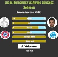 Lucas Hernandez vs Alvaro Gonzalez Soberon h2h player stats