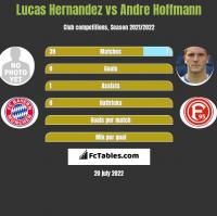 Lucas Hernandez vs Andre Hoffmann h2h player stats
