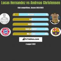 Lucas Hernandez vs Andreas Christensen h2h player stats