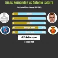 Lucas Hernandez vs Antonio Latorre h2h player stats