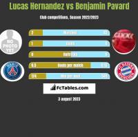 Lucas Hernandez vs Benjamin Pavard h2h player stats