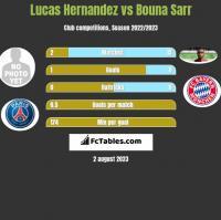 Lucas Hernandez vs Bouna Sarr h2h player stats