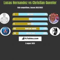 Lucas Hernandez vs Christian Guenter h2h player stats