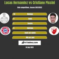 Lucas Hernandez vs Cristiano Piccini h2h player stats