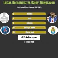 Lucas Hernandez vs Daley Sinkgraven h2h player stats