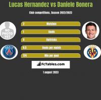 Lucas Hernandez vs Daniele Bonera h2h player stats