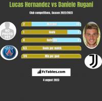 Lucas Hernandez vs Daniele Rugani h2h player stats
