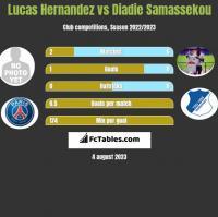 Lucas Hernandez vs Diadie Samassekou h2h player stats