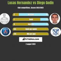 Lucas Hernandez vs Diego Godin h2h player stats