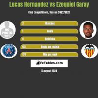 Lucas Hernandez vs Ezequiel Garay h2h player stats