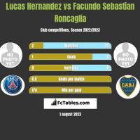 Lucas Hernandez vs Facundo Sebastian Roncaglia h2h player stats