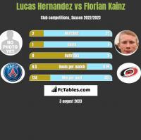 Lucas Hernandez vs Florian Kainz h2h player stats