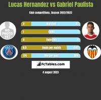 Lucas Hernandez vs Gabriel Paulista h2h player stats