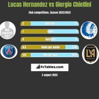 Lucas Hernandez vs Giorgio Chiellini h2h player stats