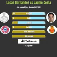 Lucas Hernandez vs Jaume Costa h2h player stats