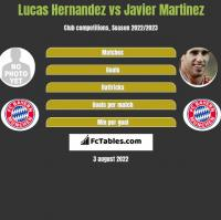 Lucas Hernandez vs Javier Martinez h2h player stats