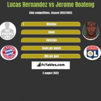 Lucas Hernandez vs Jerome Boateng h2h player stats