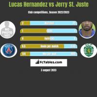 Lucas Hernandez vs Jerry St. Juste h2h player stats