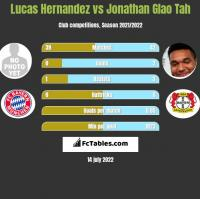 Lucas Hernandez vs Jonathan Glao Tah h2h player stats