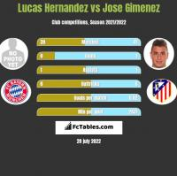 Lucas Hernandez vs Jose Gimenez h2h player stats