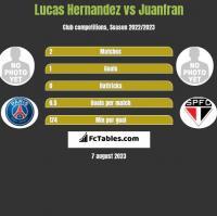 Lucas Hernandez vs Juanfran h2h player stats