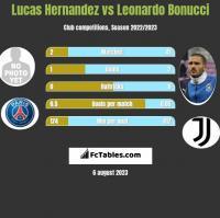 Lucas Hernandez vs Leonardo Bonucci h2h player stats