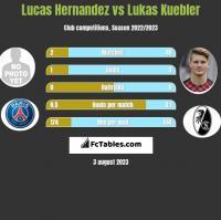 Lucas Hernandez vs Lukas Kuebler h2h player stats