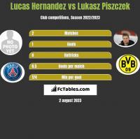 Lucas Hernandez vs Lukasz Piszczek h2h player stats