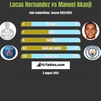 Lucas Hernandez vs Manuel Akanji h2h player stats