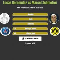 Lucas Hernandez vs Marcel Schmelzer h2h player stats