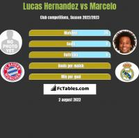 Lucas Hernandez vs Marcelo h2h player stats