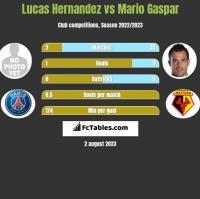 Lucas Hernandez vs Mario Gaspar h2h player stats