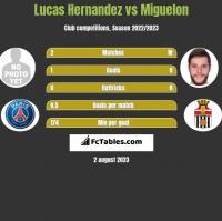 Lucas Hernandez vs Miguelon h2h player stats