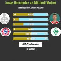 Lucas Hernandez vs Mitchell Weiser h2h player stats