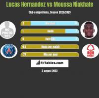 Lucas Hernandez vs Moussa Niakhate h2h player stats