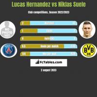 Lucas Hernandez vs Niklas Suele h2h player stats