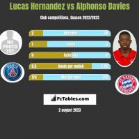Lucas Hernandez vs Alphonso Davies h2h player stats