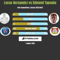 Lucas Hernandez vs Edmond Tapsoba h2h player stats
