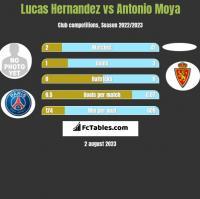 Lucas Hernandez vs Antonio Moya h2h player stats