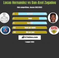Lucas Hernandez vs Dan-Axel Zagadou h2h player stats