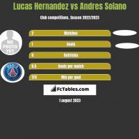 Lucas Hernandez vs Andres Solano h2h player stats